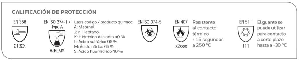 calificación de protección