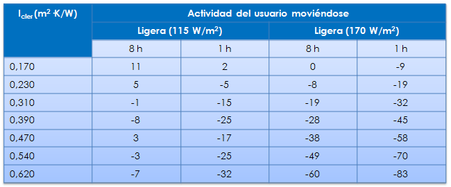 tabla aislamiento termico