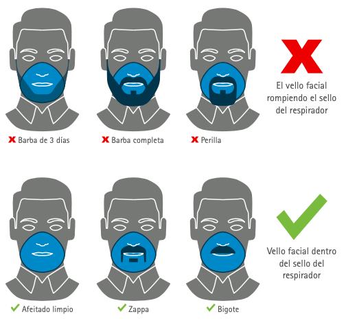 pruebas de ajuste protección respiratoria
